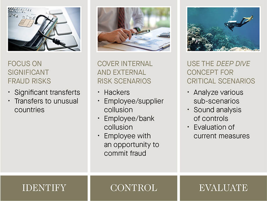 identify, control and evaluate fraud - graph