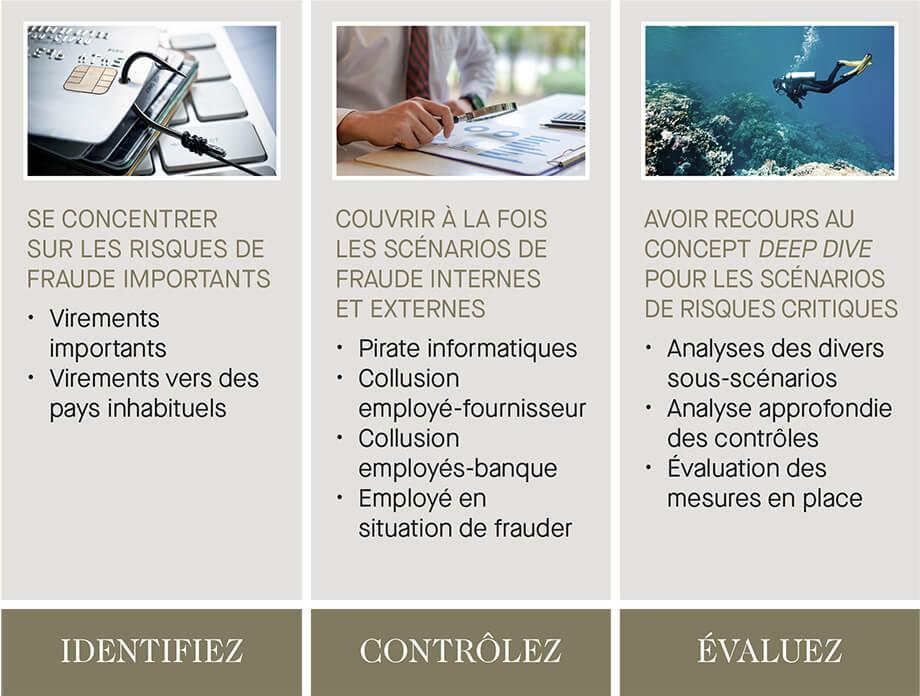 Identifier, contrôler, évaluer