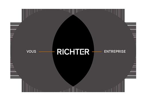 Diagramme de Venn : Vous, Richter, Entreprise
