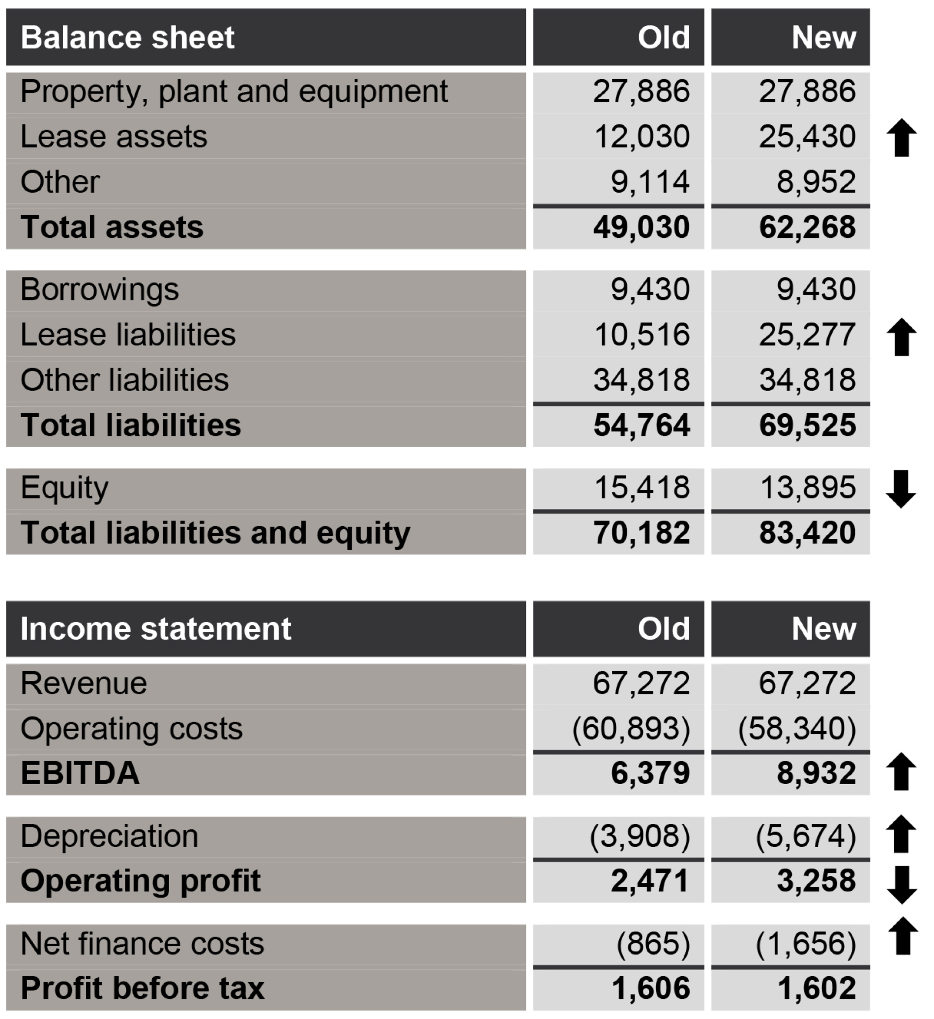 balance sheet and income statement - old and new