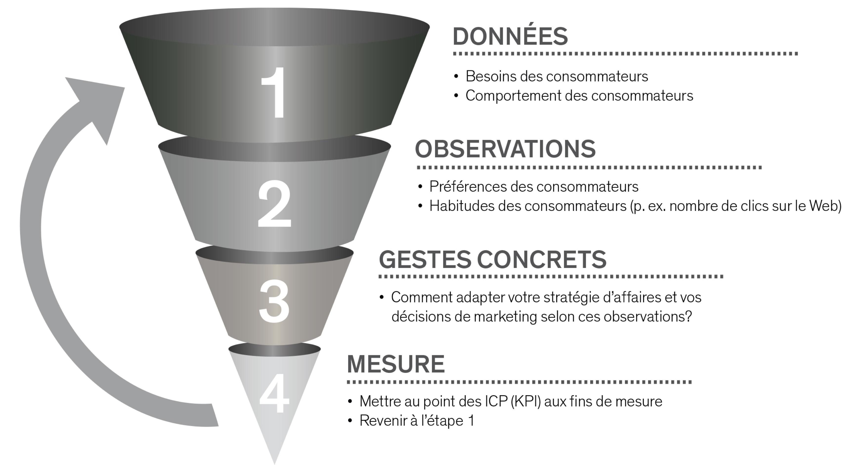données, observations, gestes concrets, mesure - graphique