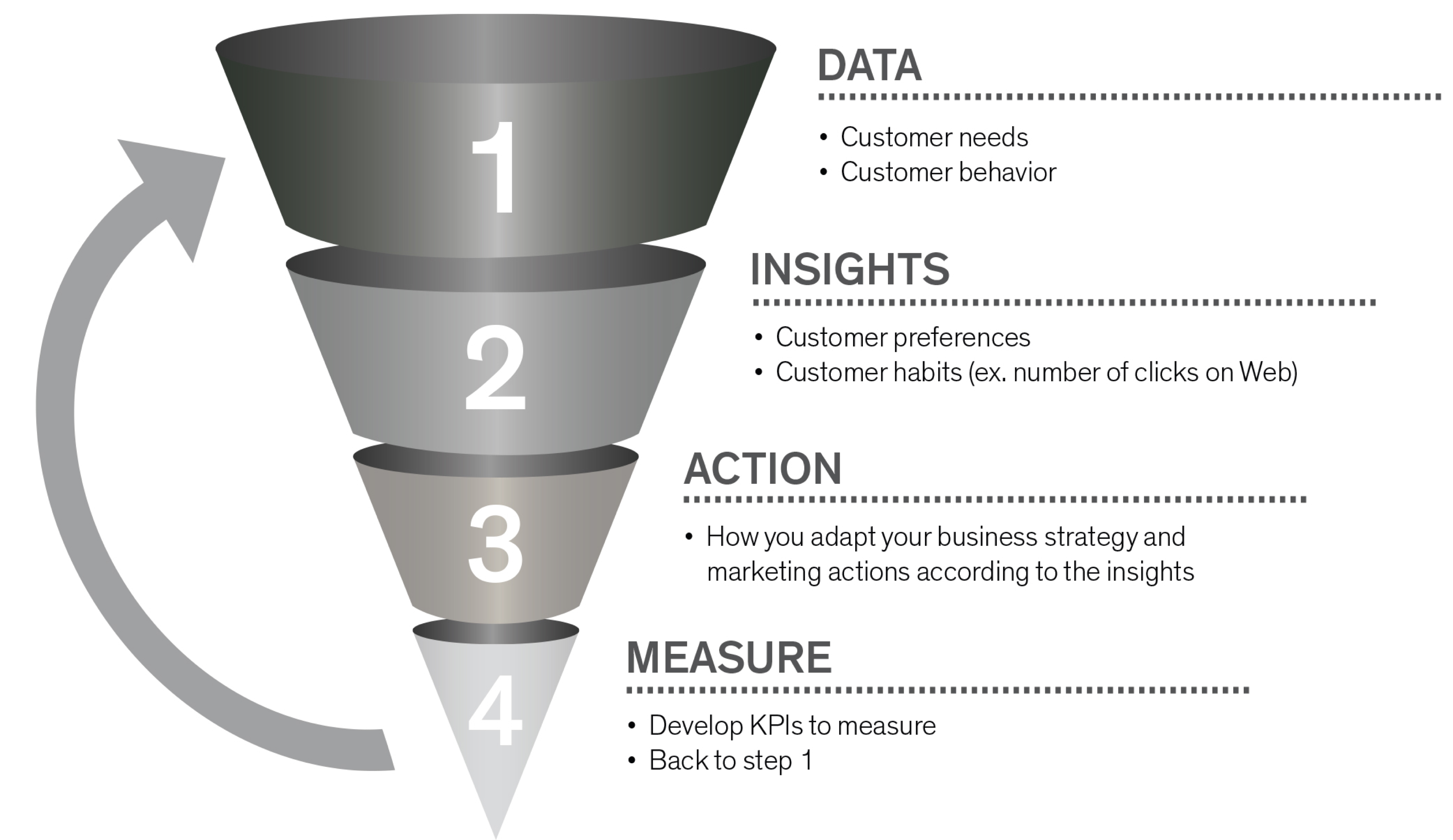 data, insights, action, measure funnel - graph