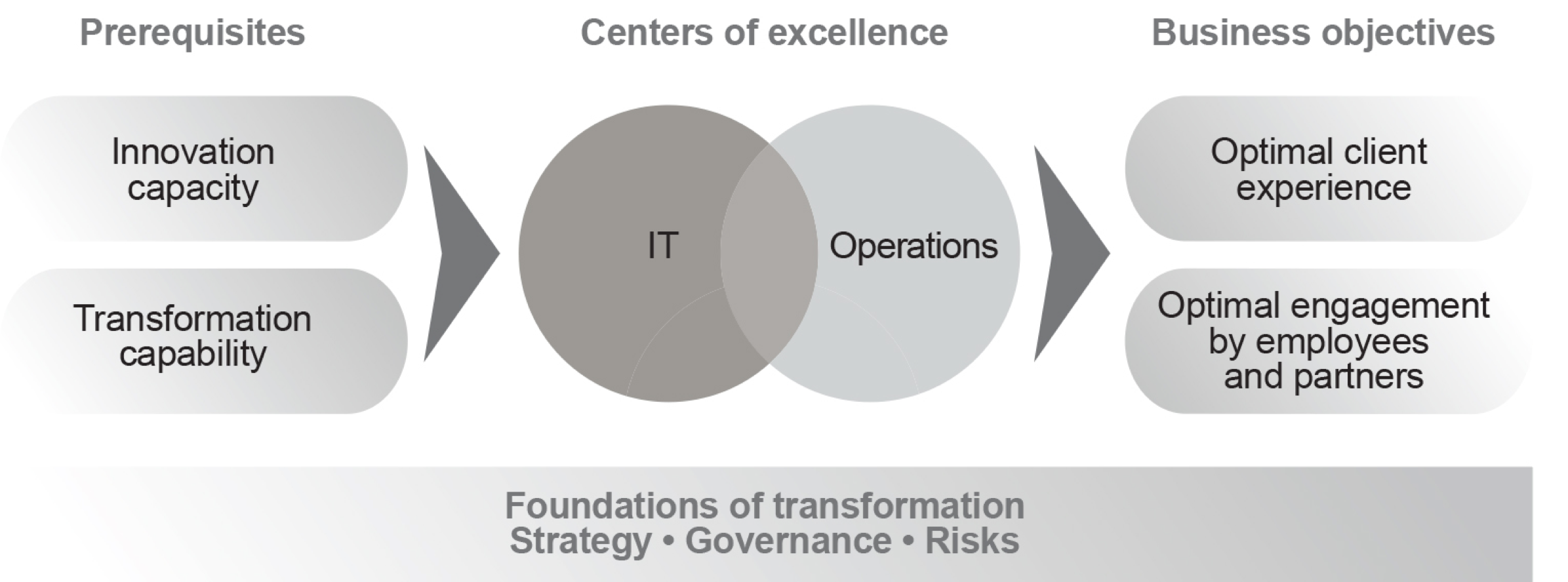prerequisites, centers of excellence, business objectives between IT and Operations - graph