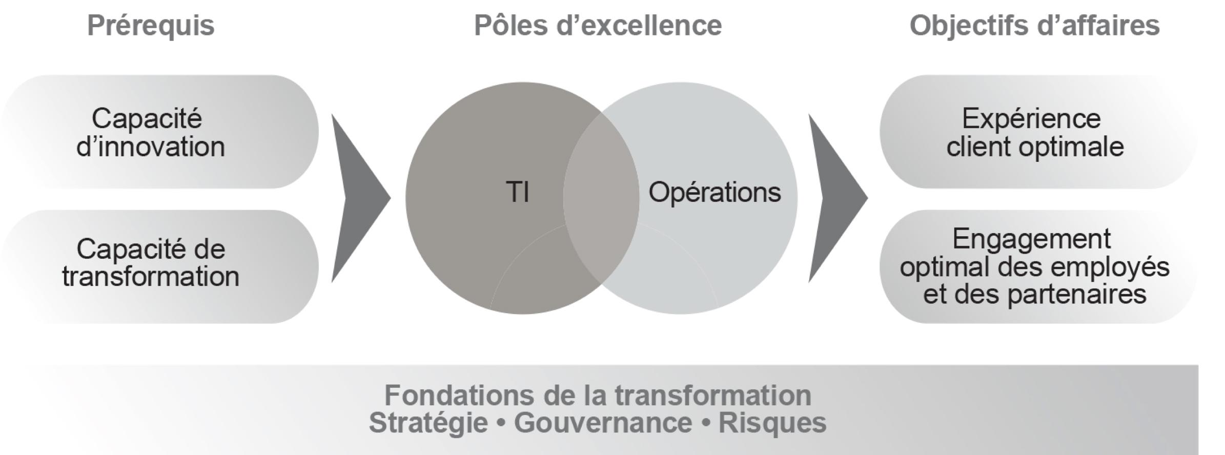 prérequis; pôles d'excellence; objectifs d'affaires; TI et opérations