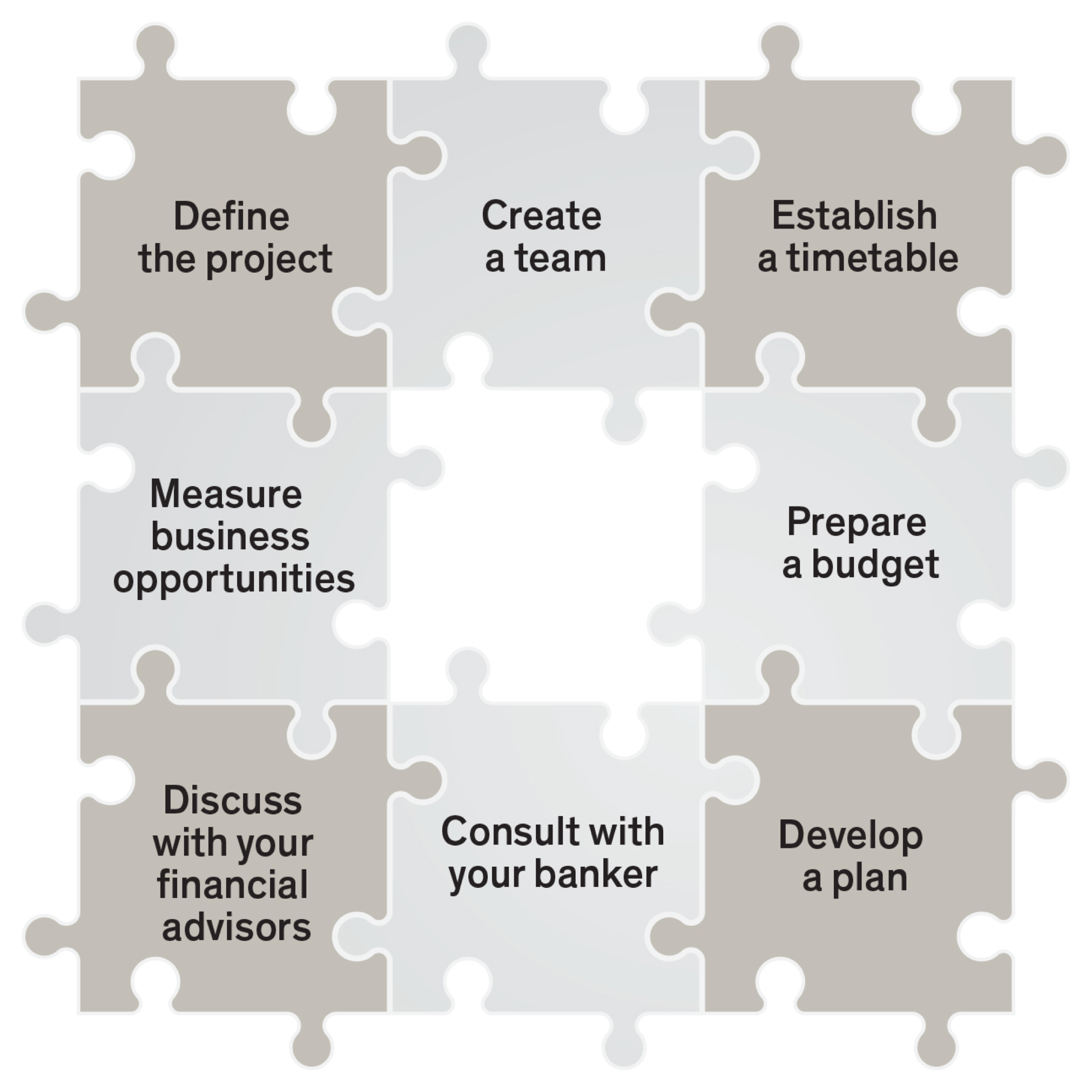 define the project, create a team, establish a timetable, measure business opportunities, prepare a budget, discuss with your financial advisors, consult with your banker, develop a plan - graph