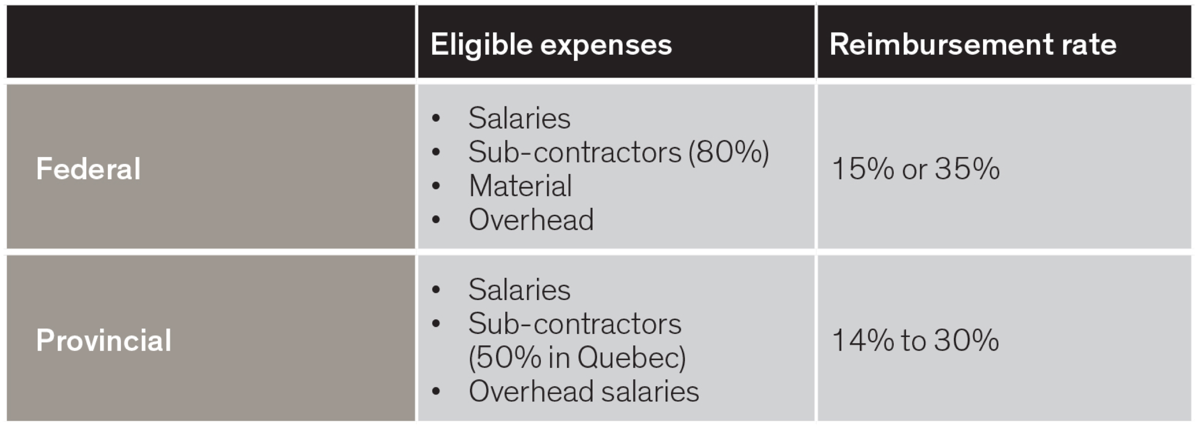 federal and provincial eligible expenses and reimbursement rate - graph
