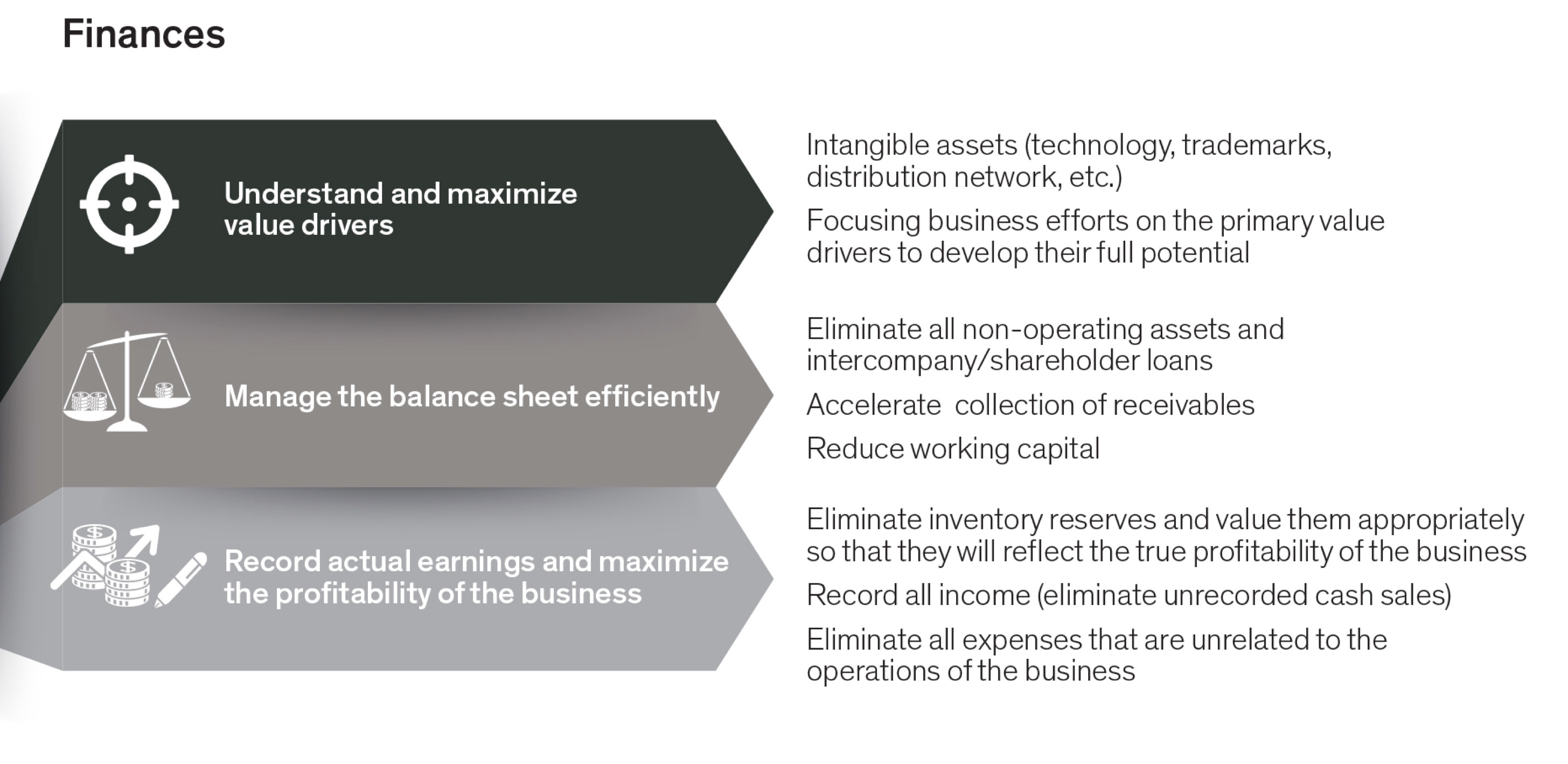 finances: understand and maximize value drivers; manage the balance sheet efficiently; record actual earnings and maximize the profitability of the business - graph