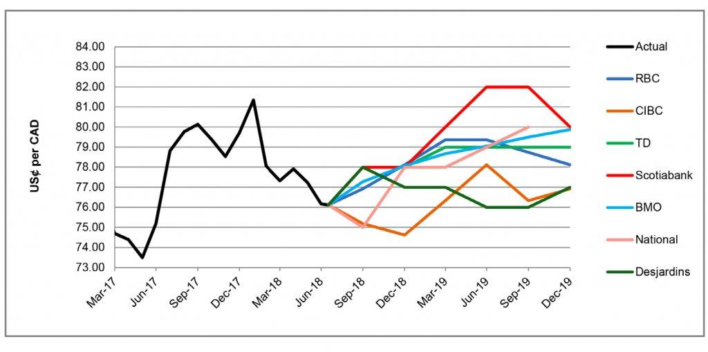 US$ per CA$ forecast graph