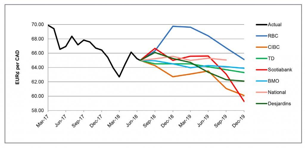 EUR per CA$ forecast graph