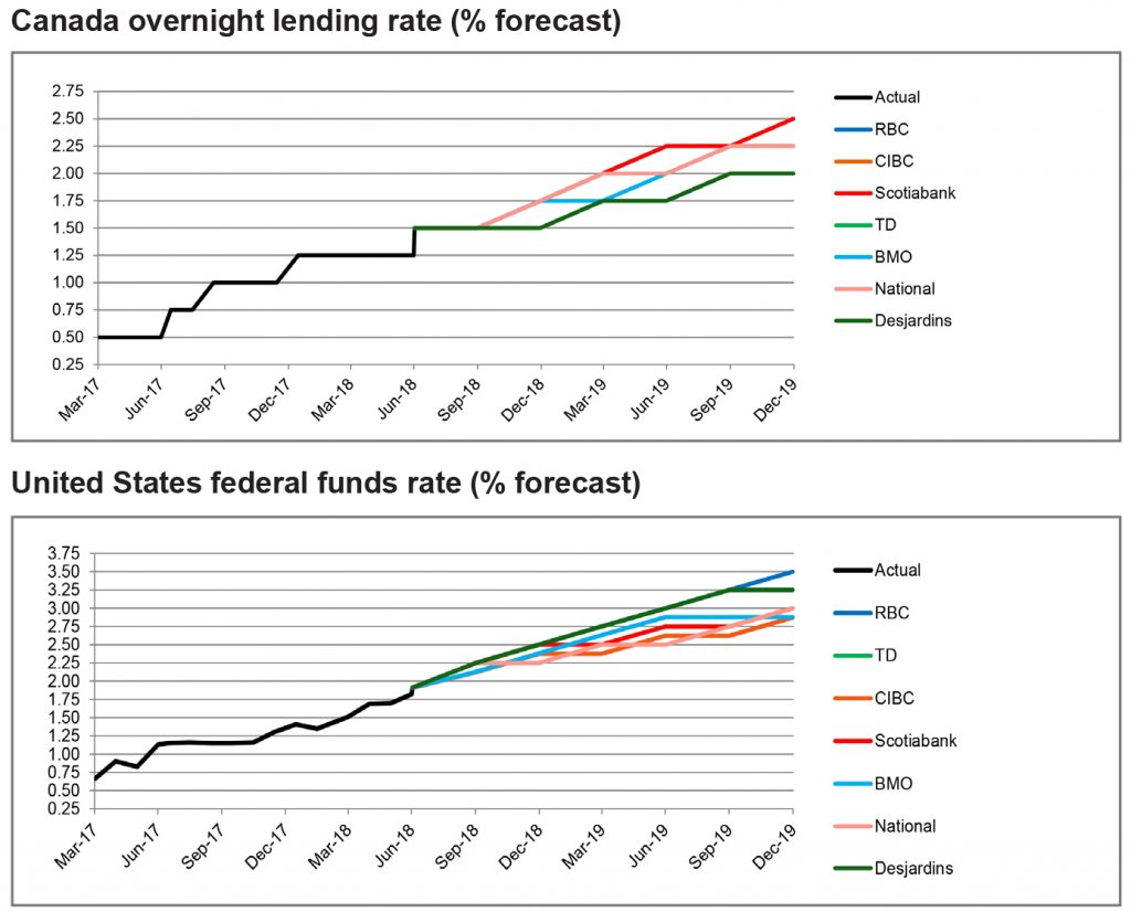 Canada overnight lending rate graph; US federal funds rate graph