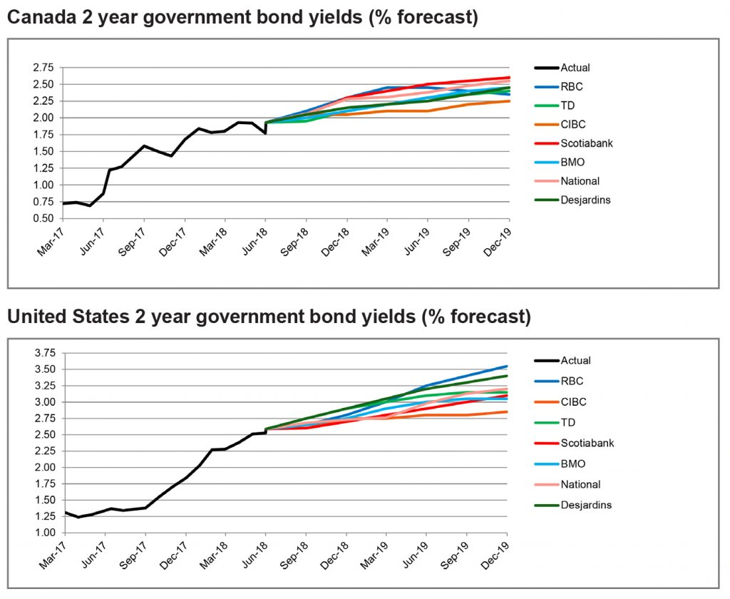Canada and US 2 year government bond yields graph