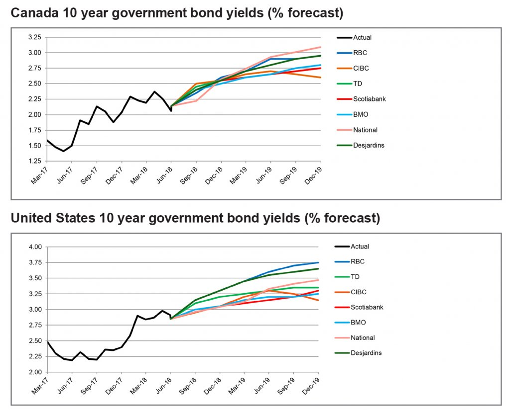 Canada and US 10 year government bond yields graph