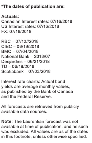 dates of publication by banks, interest rate charts from Bank of Canada and the National Reserve; all forecast are retrieved from publicly available data sources