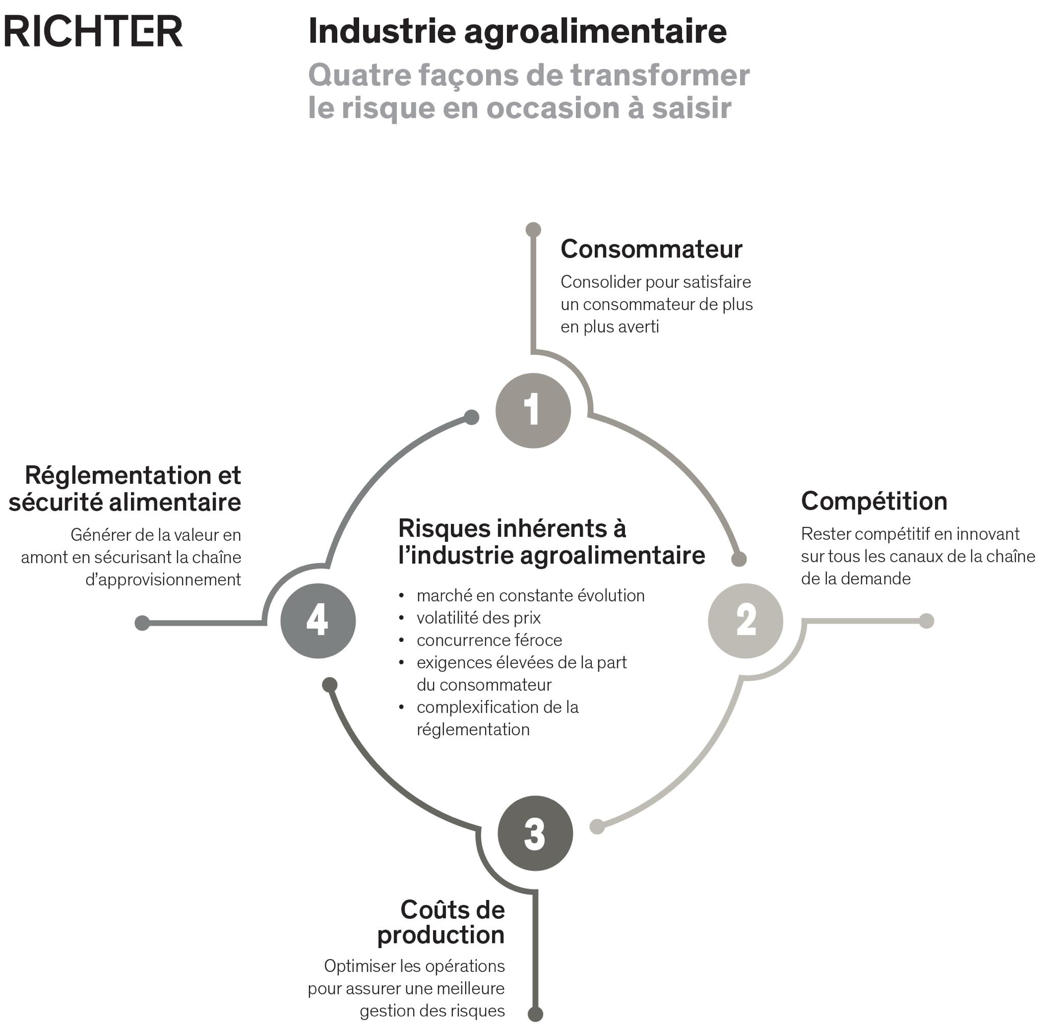 Risques et défi de l'industrie agroalimentaire - consommateur, compétition, coûts de production,, réglementaire et sécuritaire - graphique