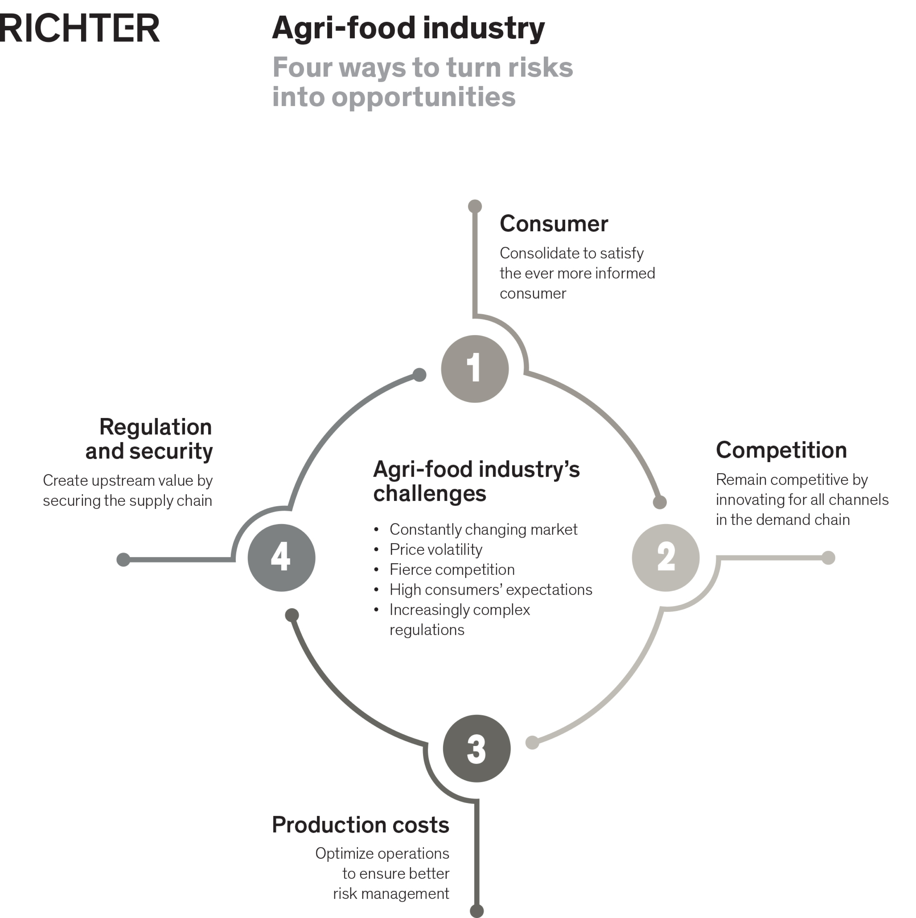 agri-food industry's challenges - consumer, competition, production costs, regulation and security - graph