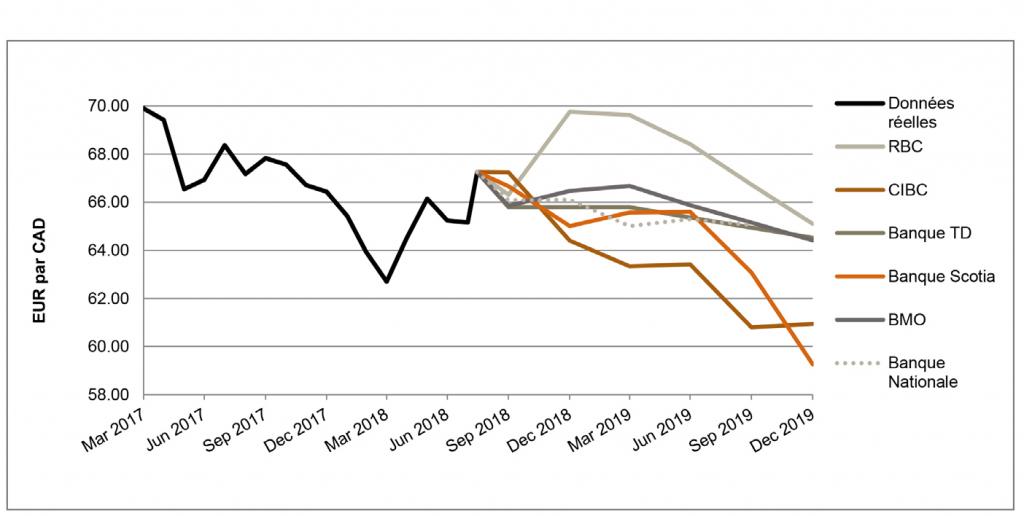 EUR par CAD de mars 2017 à décembre 2019