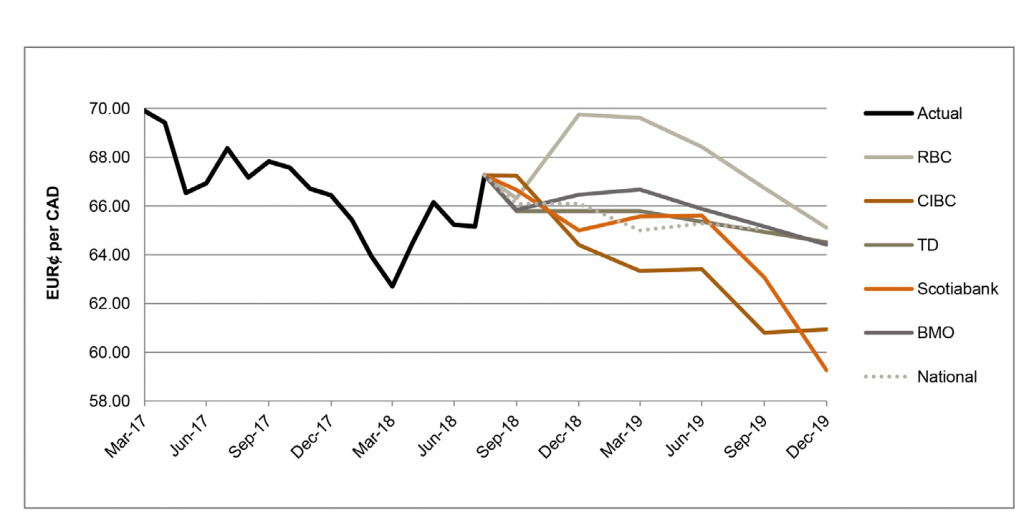 Survey of Bank Forecasts - August - Richter