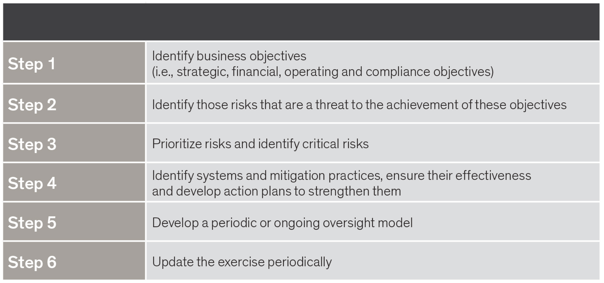 6 steps - identify business objectives; identify those risks that are a threat; prioritize risks and identify critical risks; identify systems and mitigation practices; develop a periodic or ongoing oversight model; update the exercise periodically