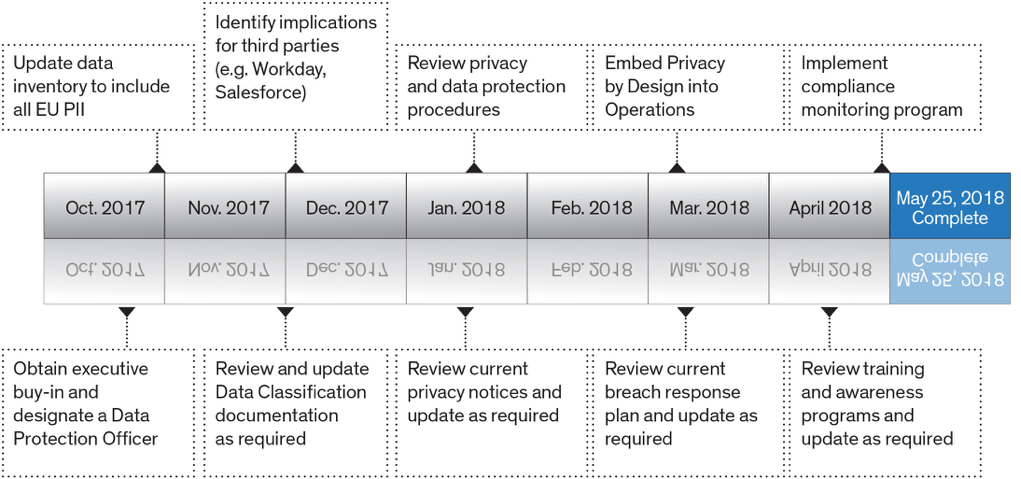 GDPR Compliance Roadmap with the necessary tasks an organization should complete to become compliant.