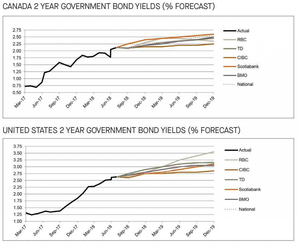 Canada and US 2 year government bond yields forecast - graph