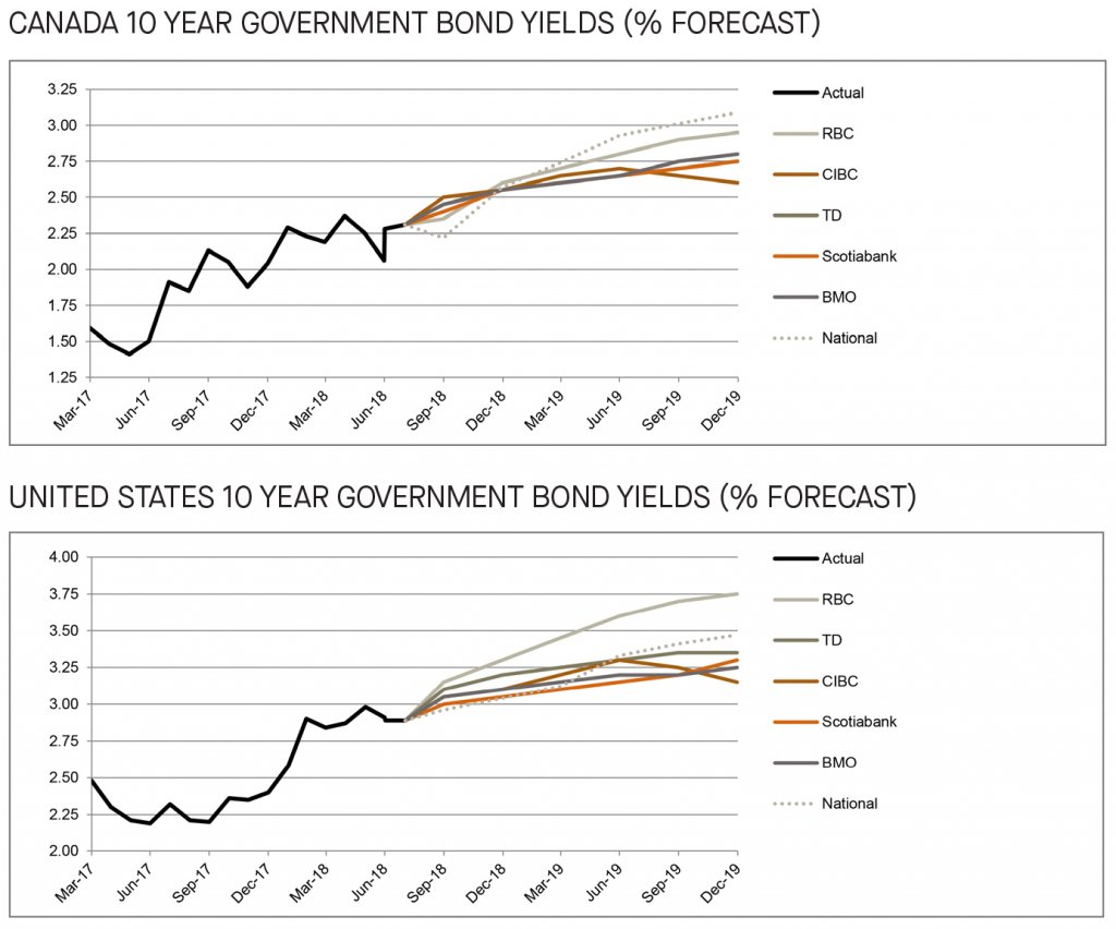 Canada and US 10 year government bond yields forecast - graph