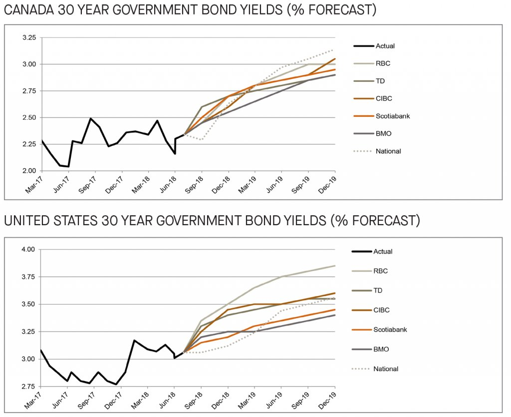 Canada and US 30 year government bond yields forecast - graph