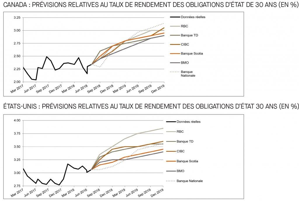 Canada; prévisions relatives au taux du financement; É-U; prévisions relatives au taux des fonds fédéraux; 2017 à 2019