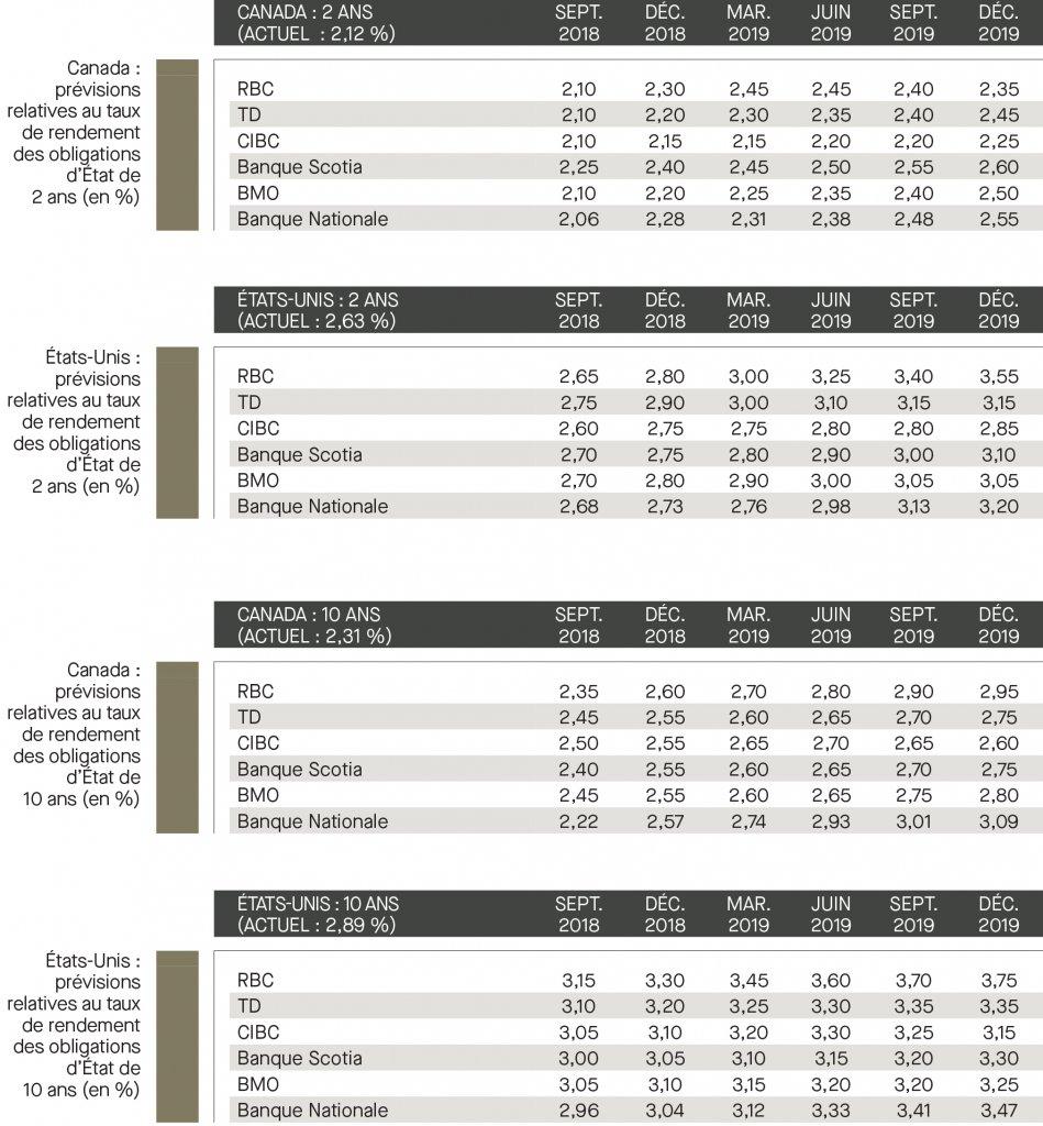 Prévisions relatives aux devises établies; taux de financement; taux de fonds fédéraux; prévisions relatives aux taux des rendements; Canada; É-U
