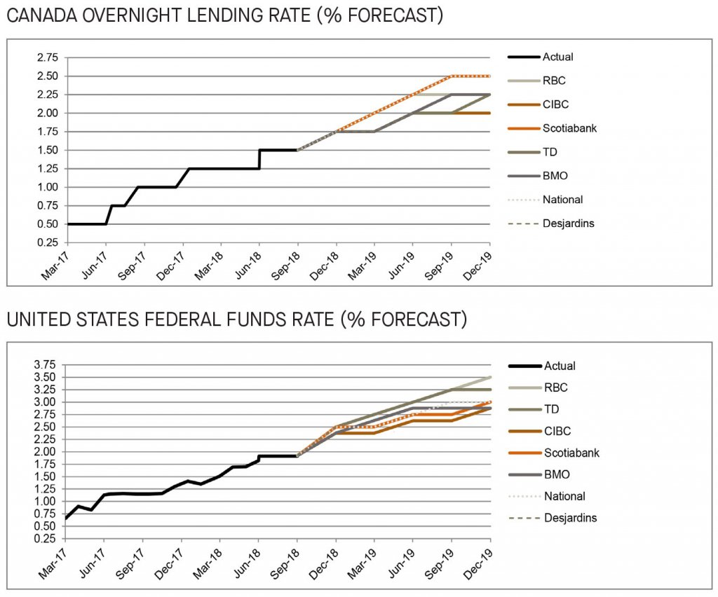 Canada and US overnight lending rate