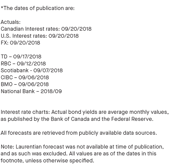 dates of publication; all forecasts are retrieved from publicly available data sources