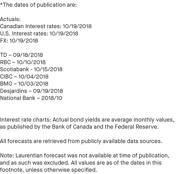 bank forecast