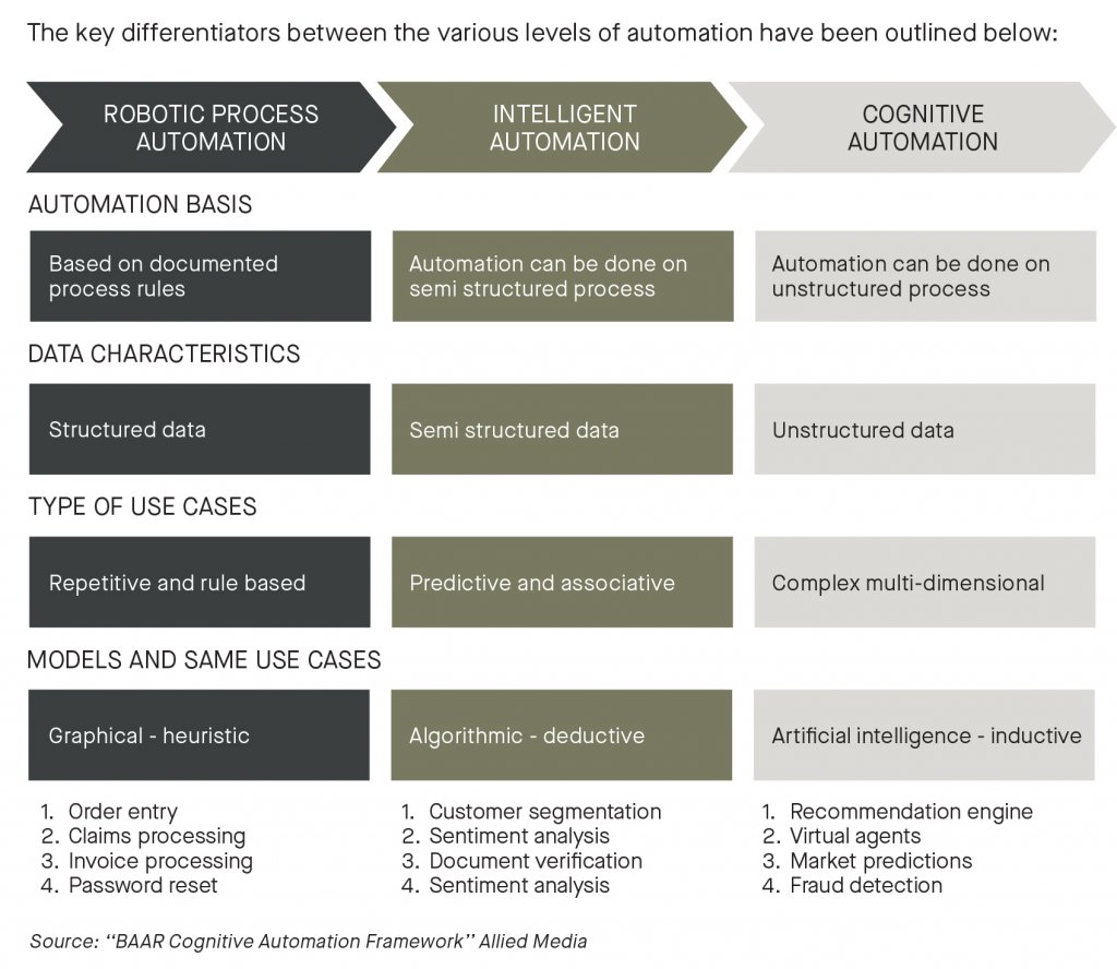 robotic process automation, intelligent automation, cognitive automation by automation basis, data characteristics, type of use cases, models an same uses cases - graph