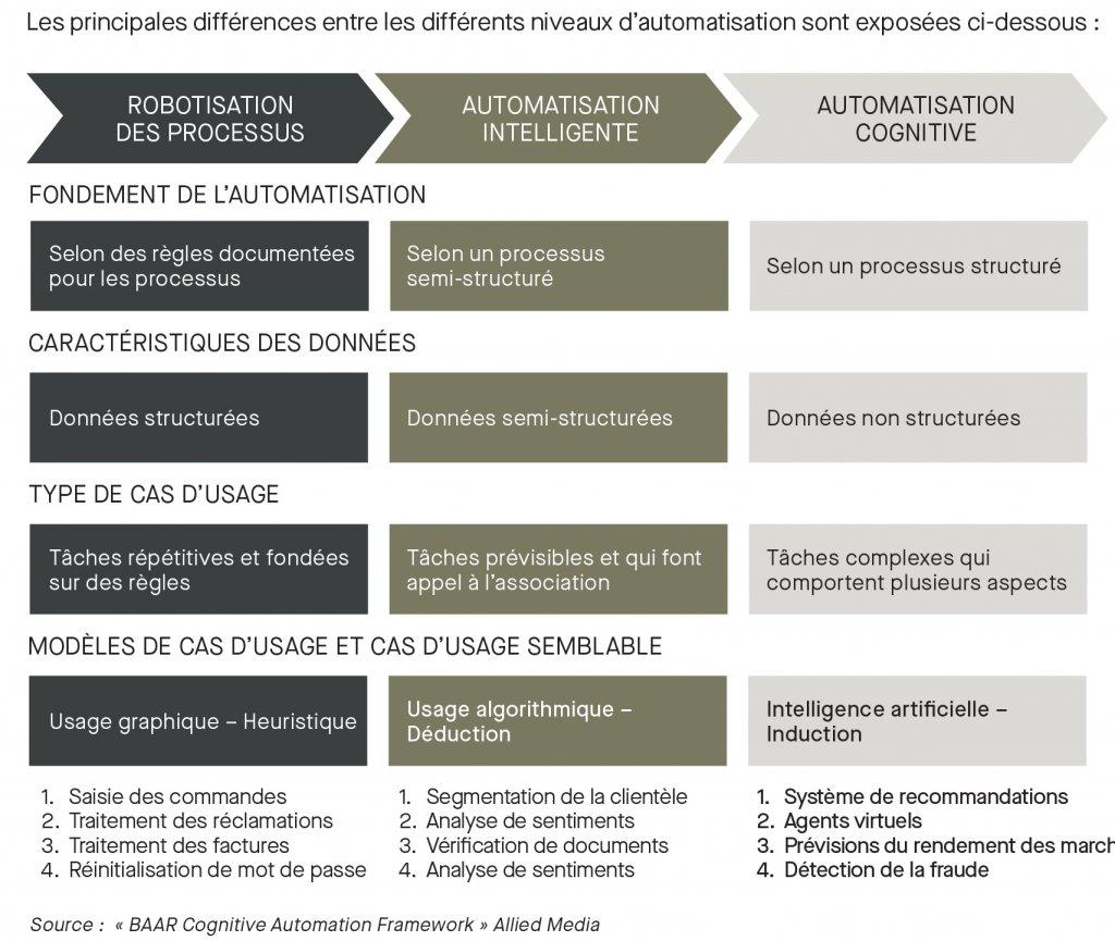 Les principales différences entre les niveaux d'automatisation; robotisation des processus; automatisation intelligente; automatisation cognitive; fondement de l'automatisation; caractéristiques des données; type de cas d'usage; modèle de cas d'usage
