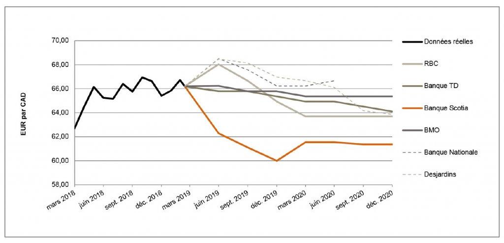 EUR par CAD de mars 2018 à décembre 2020