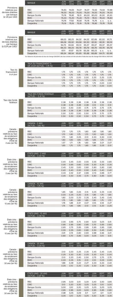 prévisions des banques
