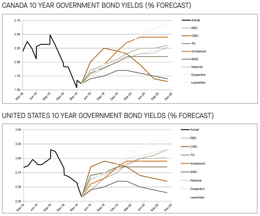 Canada and US 10 year government bond yields