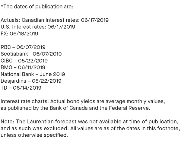 dates of publication; actual bond yields are average monthly values, as published by the BOC and the Federal reserve