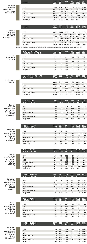 Prévisions relatives aux devises établies 2019; taux de financement; taux de fonds fédéraux; prévisions relatives aux taux des rendements; Canada; É-U