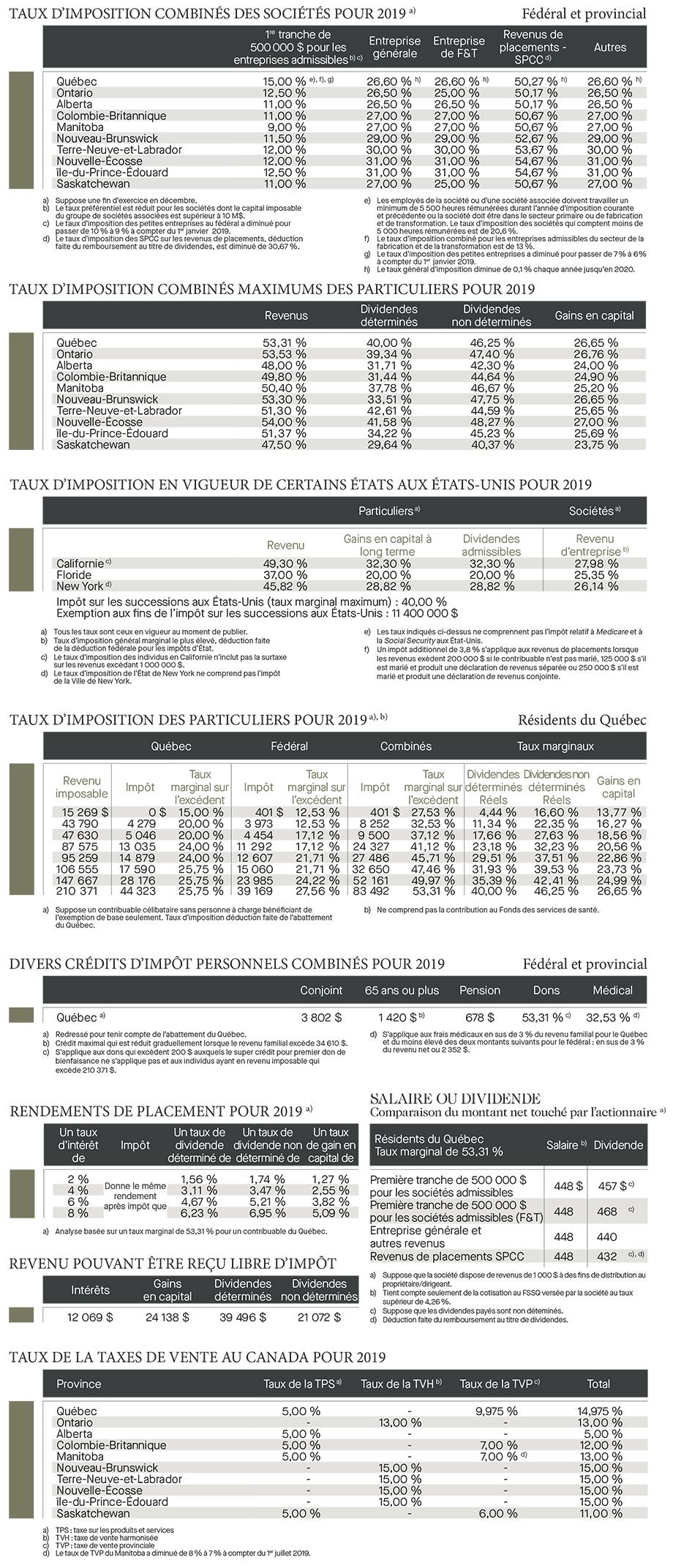 Québec – Tables d'imposition