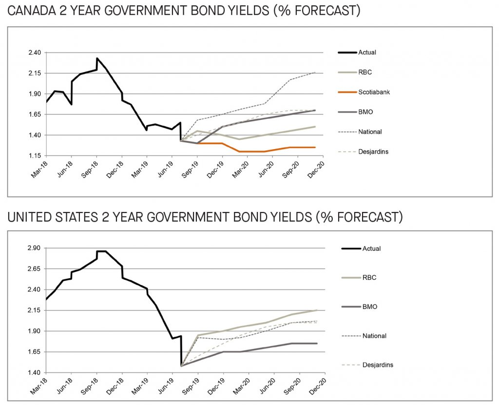 Canada and US 2 year government bond yields
