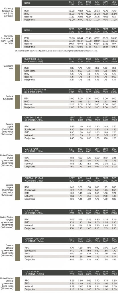 currency forecast by bank; overnight rate and federal funds rate; Canada and US government bond yields
