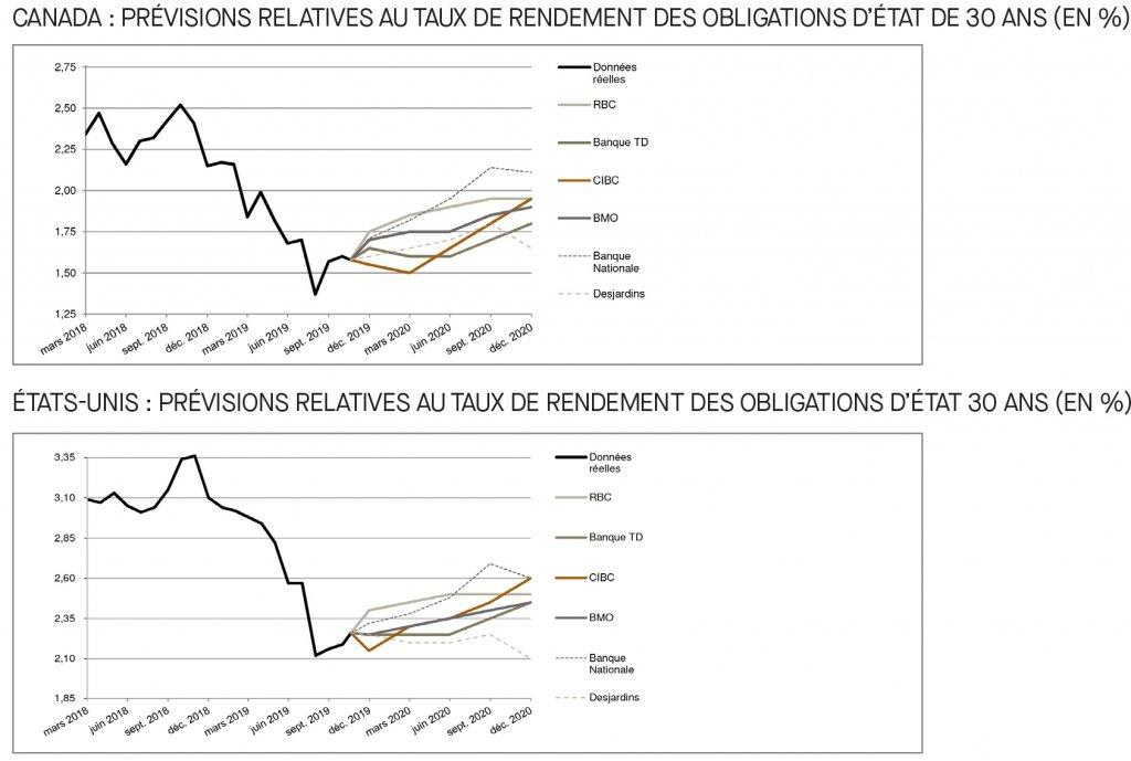 Canada; prévisions relatives au taux du financement; É-U; prévisions relatives au taux des fonds fédéraux
