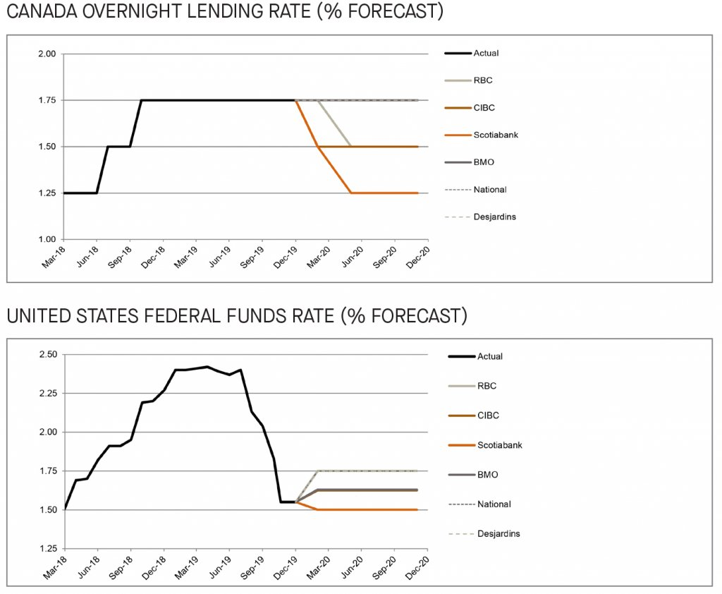 Canada overnight lending rate and US federal funds rate