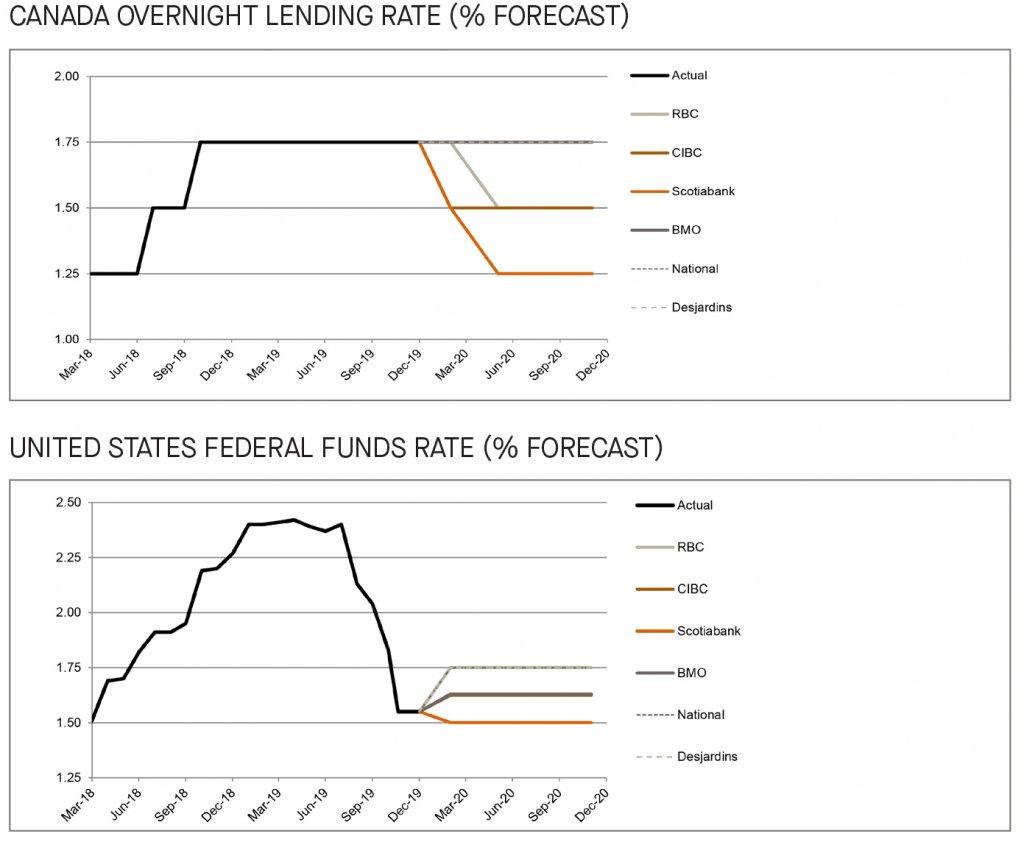 bank forecasts