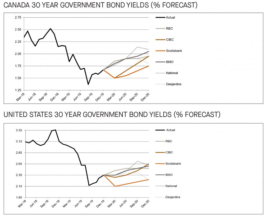 Canada and US 30 year government bond yields