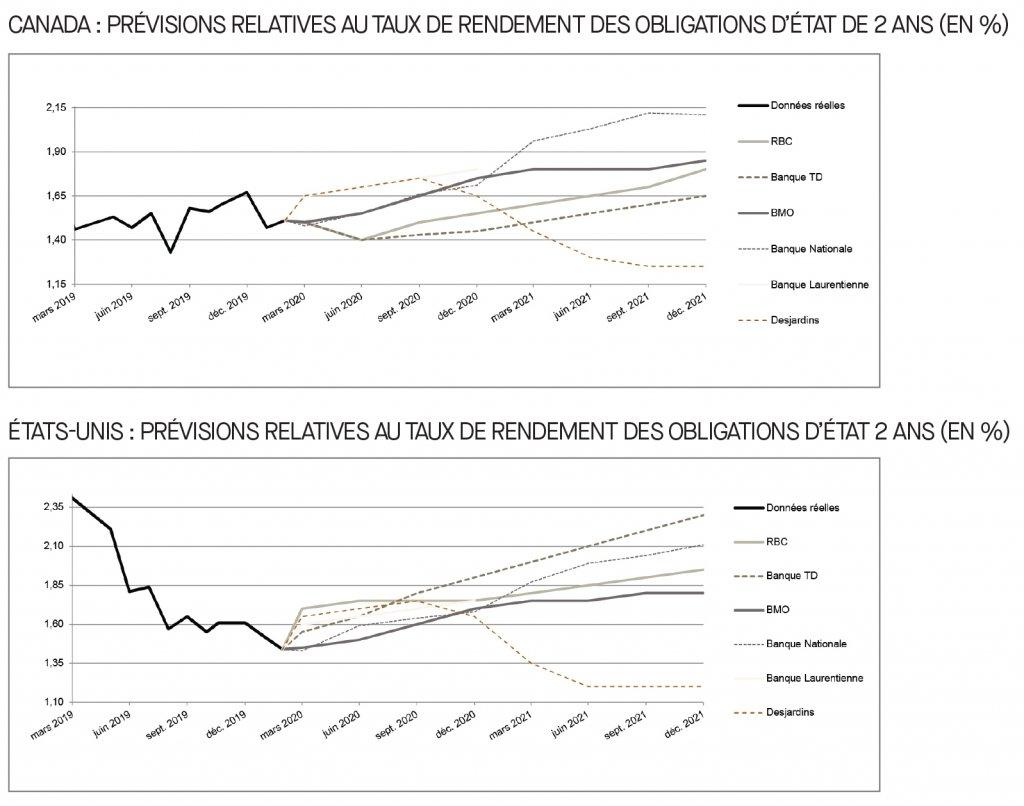 Canda; prévisions relatives au taux de rendement des obligations d'état; É-U; prévisions relatives au taux de rendement des obligations d'état