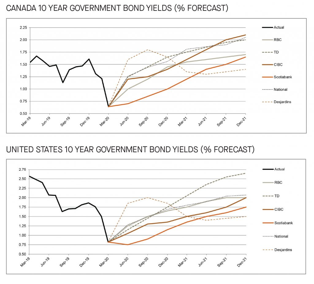 bank forecasts