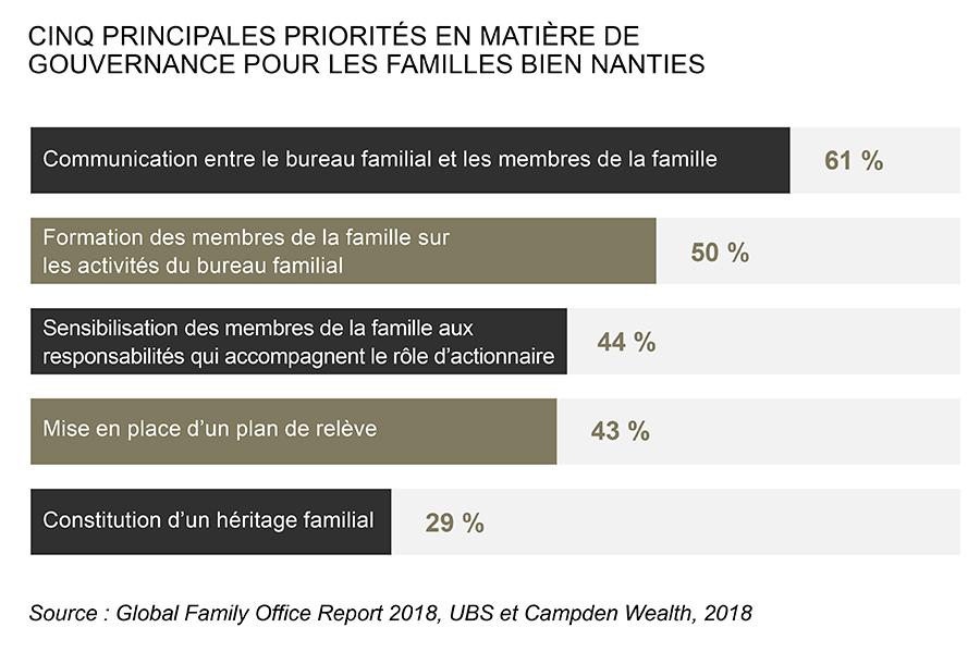 gouvernance familiale