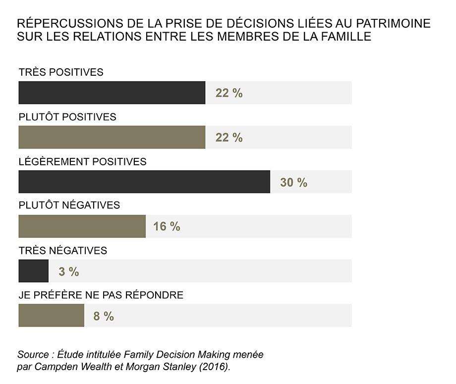 Répercussion de la prise de décisions liées au patrimoine sur les relations entre les membres de la famille; 22% très positives; 22% plutôt positives; 30% légèrement positives; 16% plutôt négatives; 3% très négatives; 8% je préfère ne pas répondre