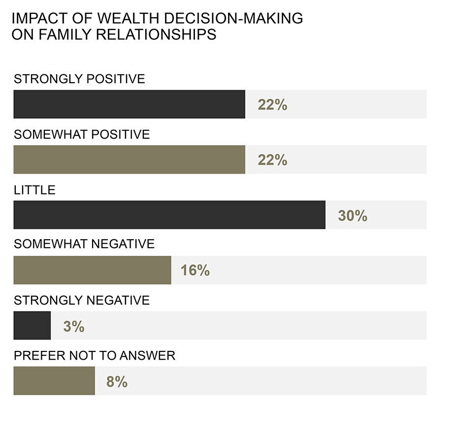impact of wealth decision-making on family relationships: strongly positive 22%, somewhat positive 22%, little 30%, somewhat negative 16%, strongly negative 3%, prefer not to answer 8%